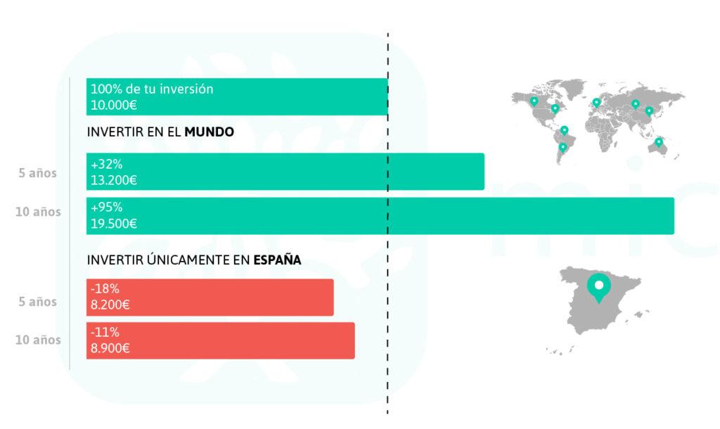 fondos de inversión españa